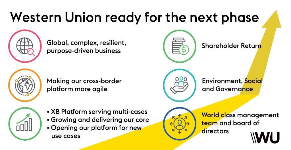 Western Union Transformation