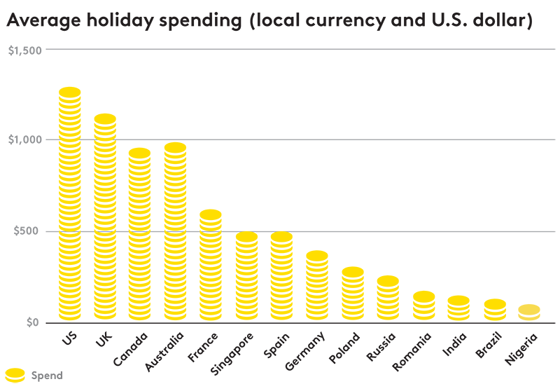 Spesa festiva media (valuta locale e USD)