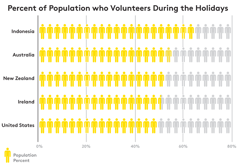 Percent of Population who Volunteers During the Holidays